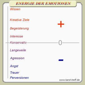 emotionen skala
